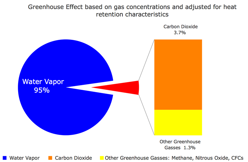 Man Made Greenhouse Gases Vs Natural
