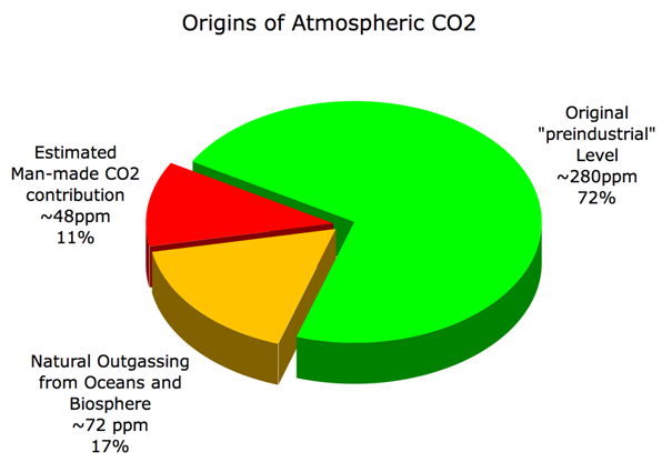 Co Emissions Humans Vs Nature
