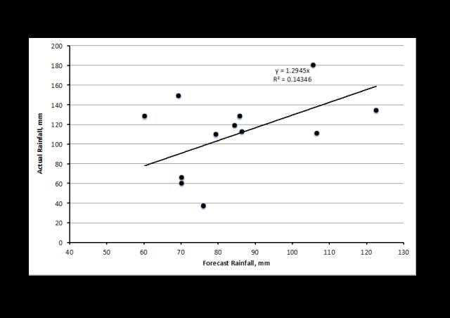 rain correlation