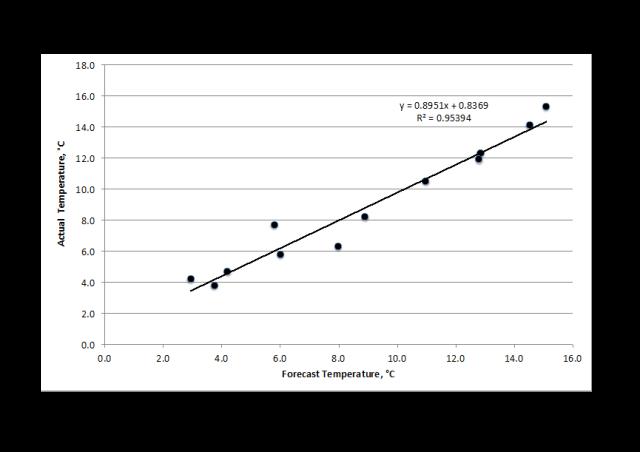 temperature correlation