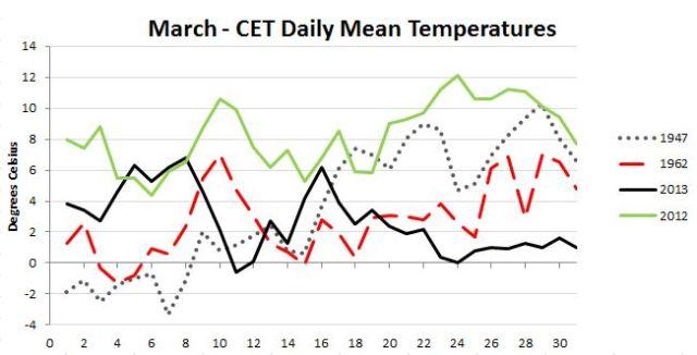 March Temperatures