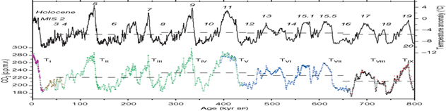 Figure 2 from Luethi et al.