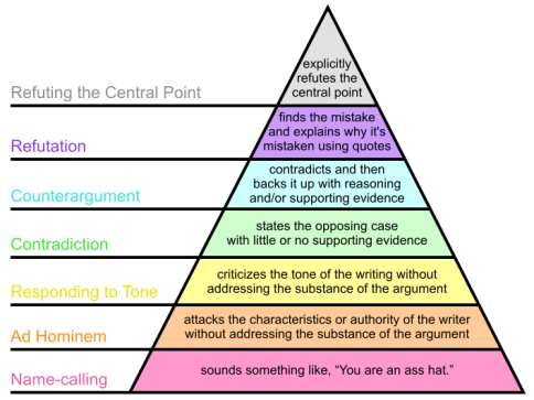 Graham's_Hierarchy_of_Disagreement-en.svg