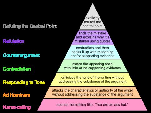 Graham's_Hierarchy_of_Disagreement-en.svg